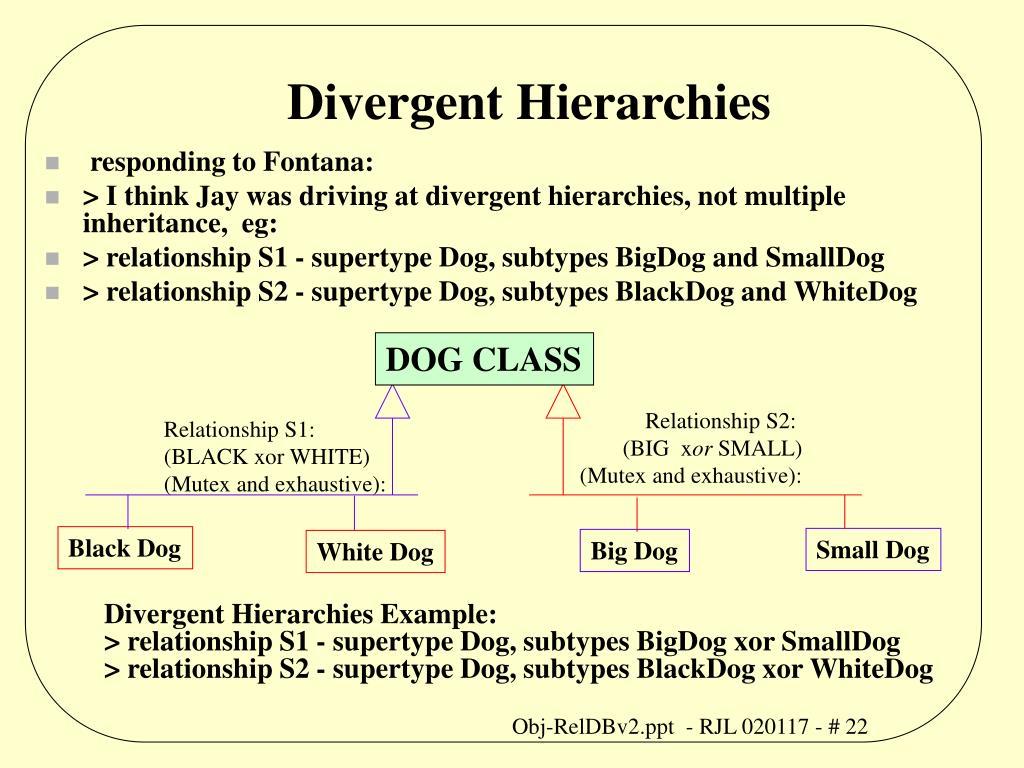 Divergent Hierarchies