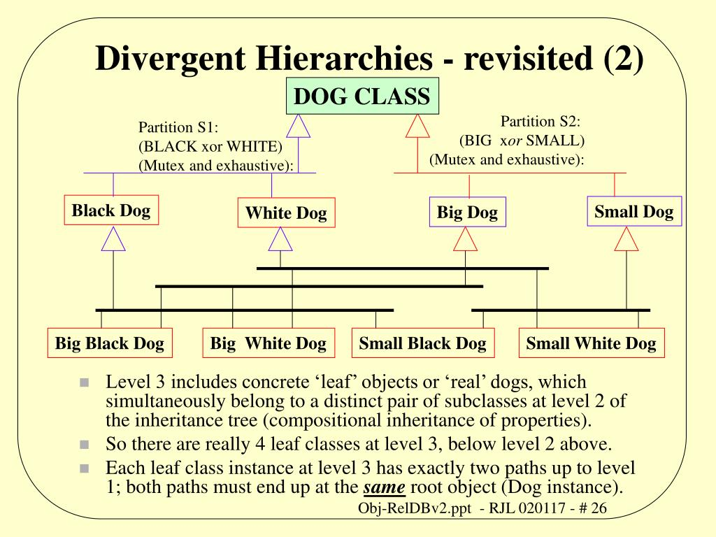 Divergent Hierarchies - revisited (2)