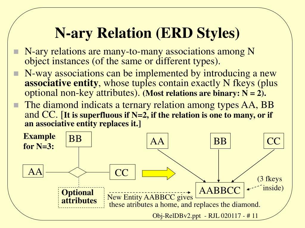 N-ary Relation (ERD Styles)