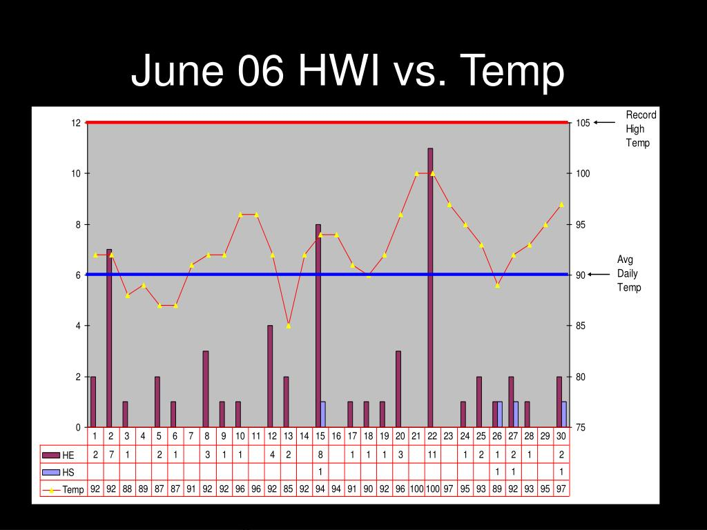 June 06 HWI vs. Temp