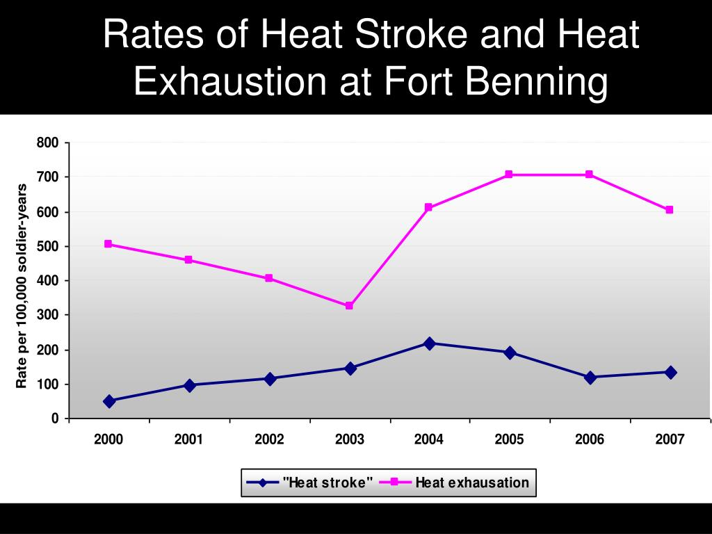 Rates of Heat Stroke and Heat Exhaustion at Fort Benning