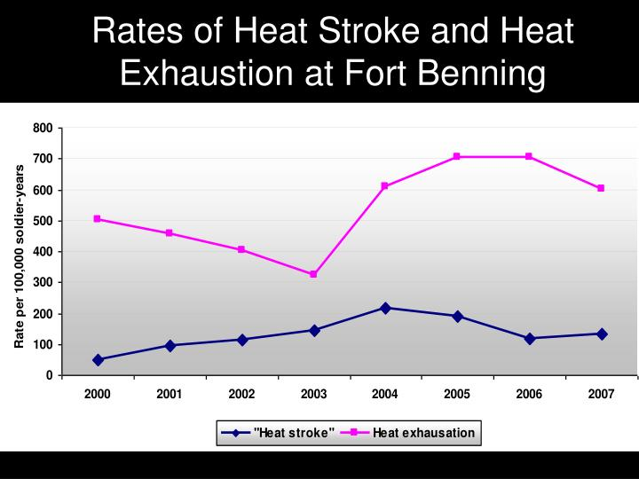 Rates of heat stroke and heat exhaustion at fort benning l.jpg