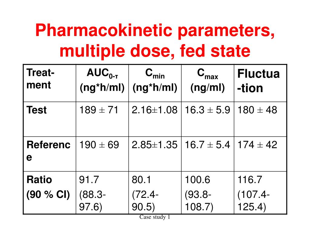 Pharmacokinetic parameters, multiple dose, fed state