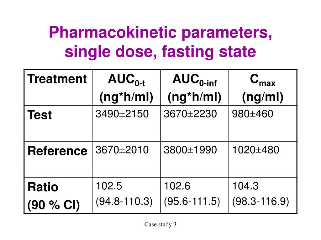 Pharmacokinetic parameters, single dose, fasting state