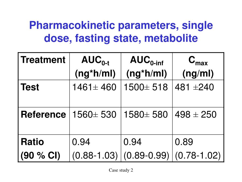 Pharmacokinetic parameters, single dose, fasting state, metabolite
