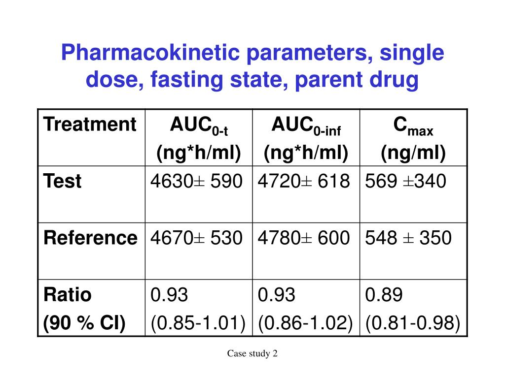 Pharmacokinetic parameters, single dose, fasting state, parent drug