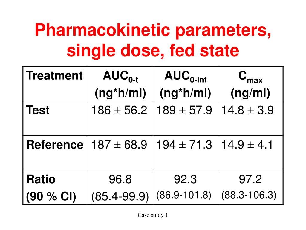 Pharmacokinetic parameters, single dose, fed state