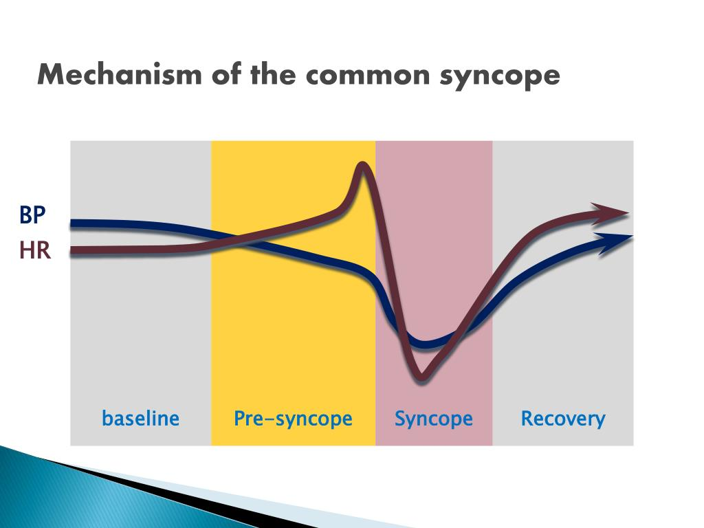 alcohol syncope The only difference between syncope and sudden death is that in one  a result  of minimal dehydration or drinking a small amount of alcohol.