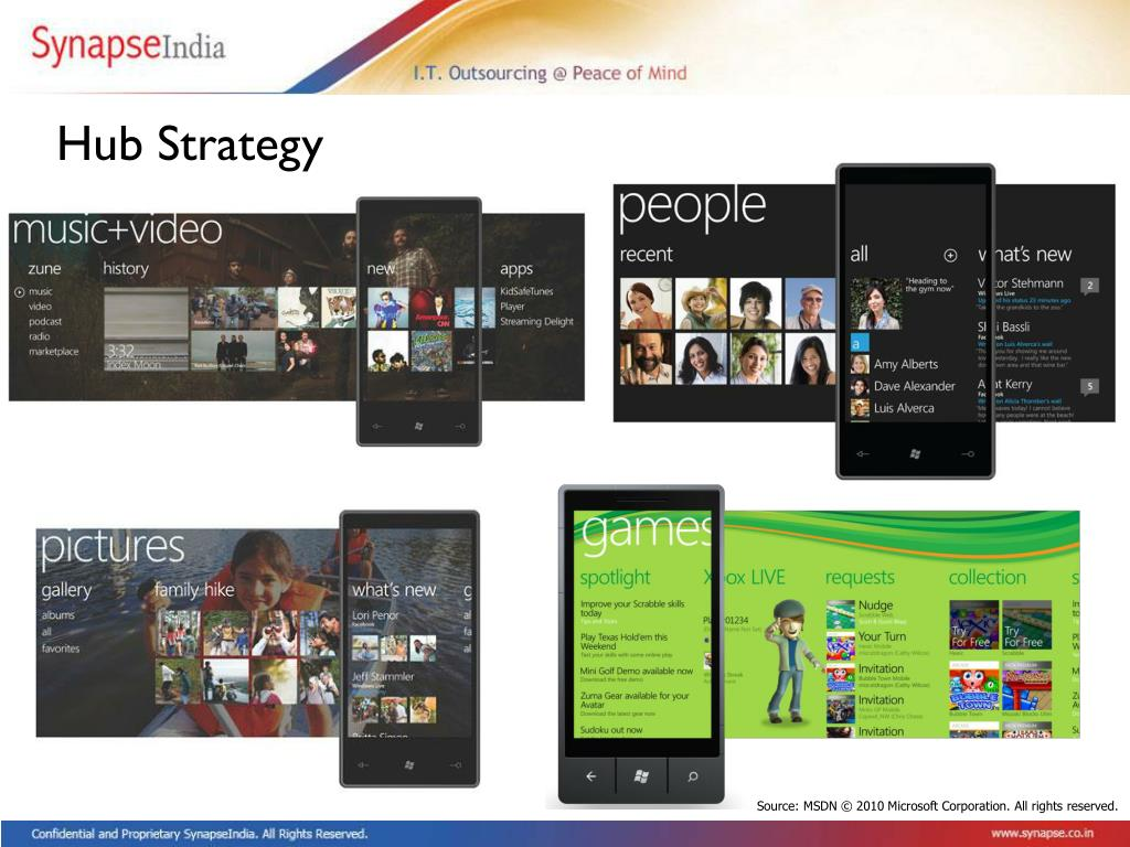 Hub Strategy