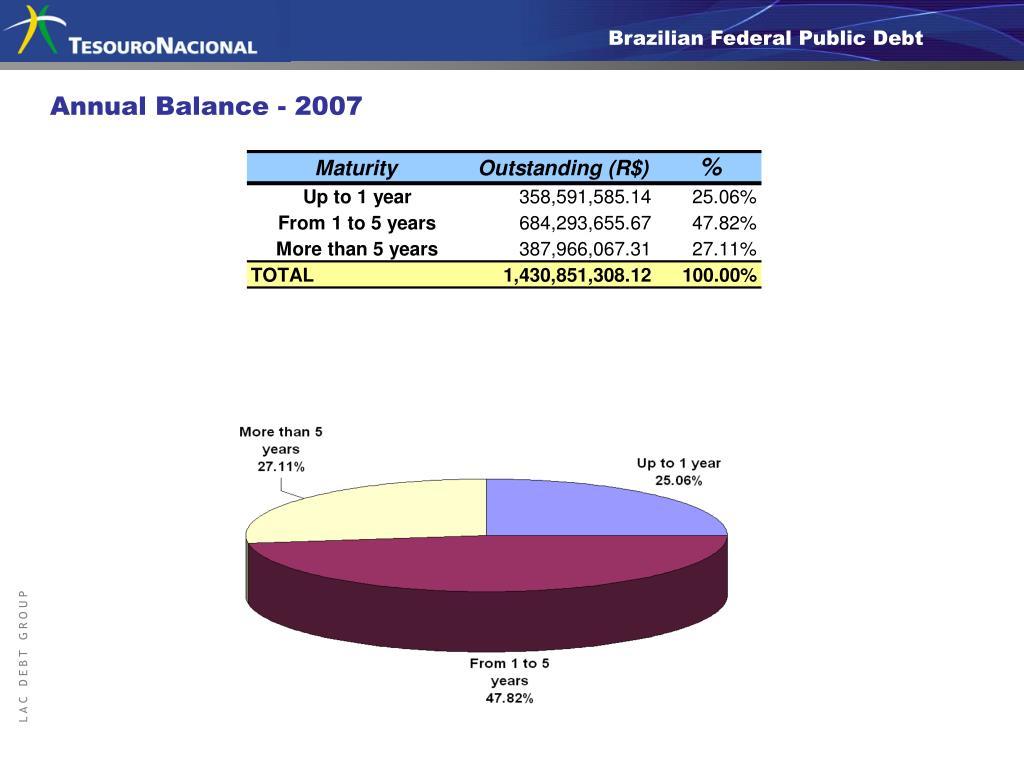 Participação dos Títulos no Estoque (posição de 31/12/2007)
