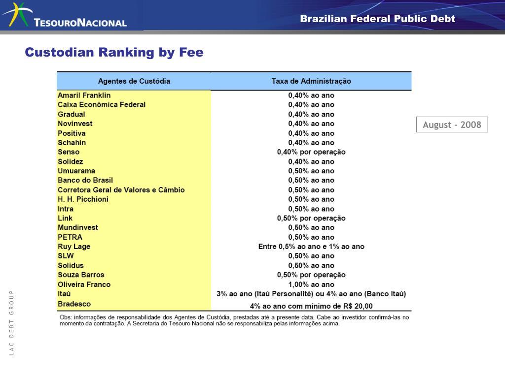 Custodian Ranking by Fee