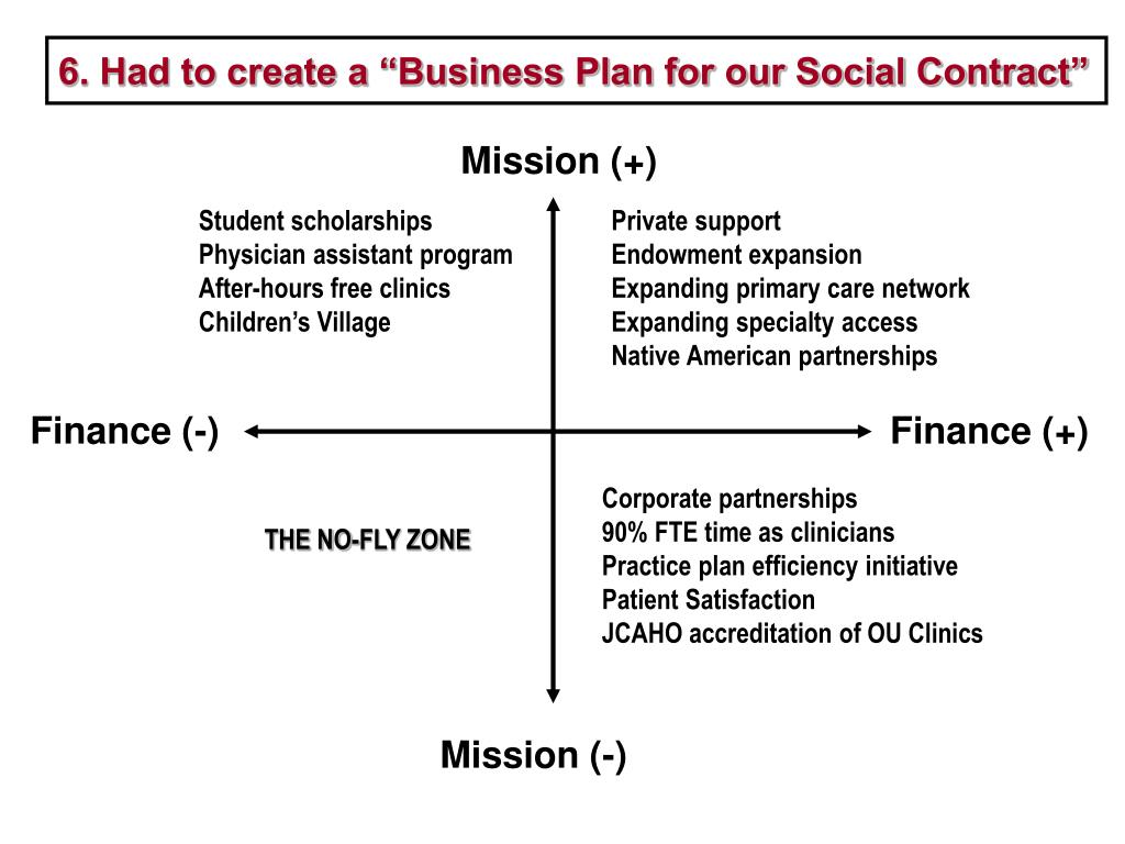 "6. Had to create a ""Business Plan for our Social Contract"""