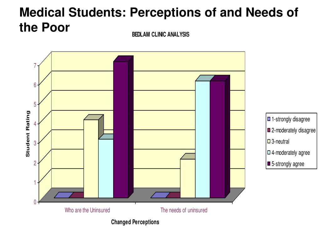 Medical Students: Perceptions of and Needs of the Poor