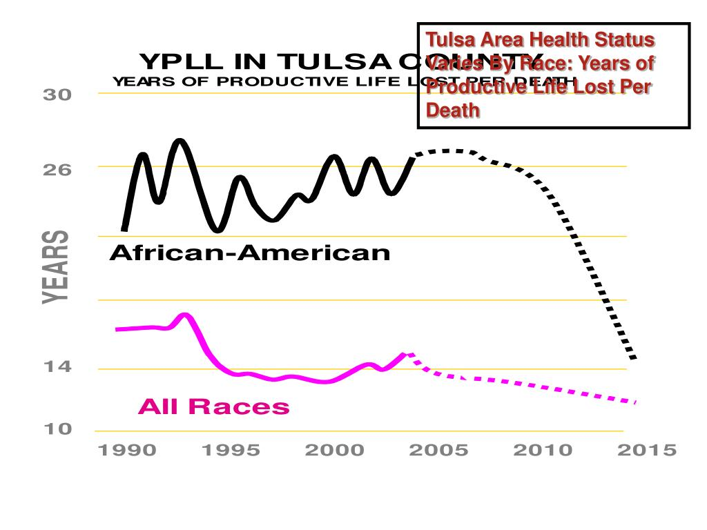 Tulsa Area Health Status Varies By Race: Years of Productive Life Lost Per Death
