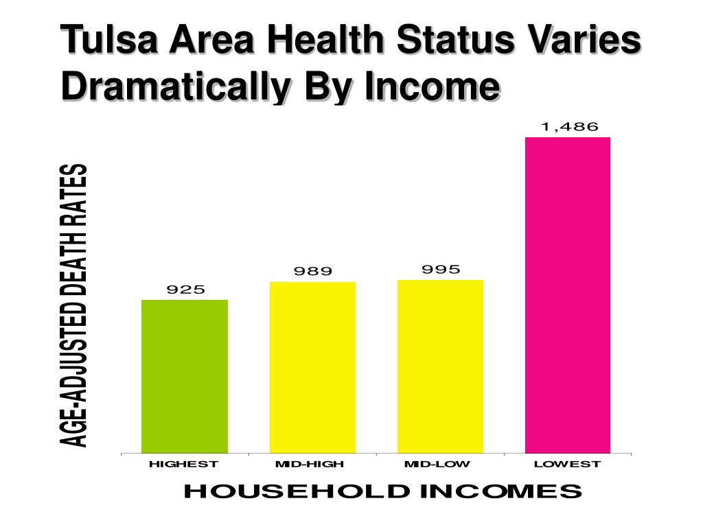 Tulsa Area Health Status Varies Dramatically By Income