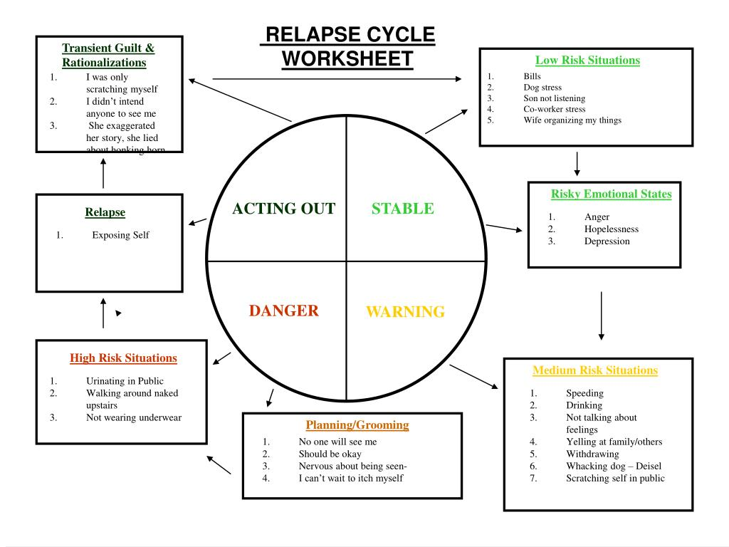 RELAPSE CYCLE