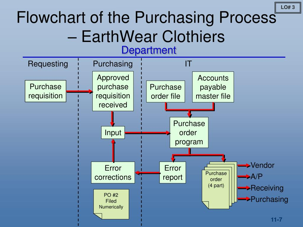 earthwear clothiers Visit the website of another catalog retailer similar to earthwear clothiers, and determine what useful lives and depreciation methods are used for property, plant, and equipment compare those methods to earthwear, and, if different, consider the implications for using competitor data for preliminary or substantive analytical procedures.