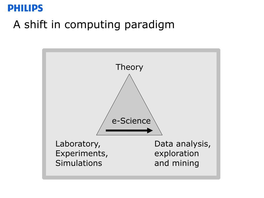 A shift in computing paradigm
