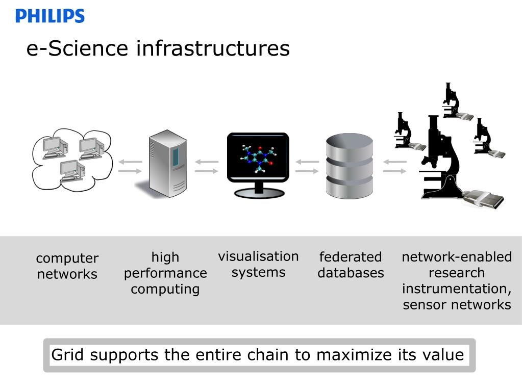 e-Science infrastructures