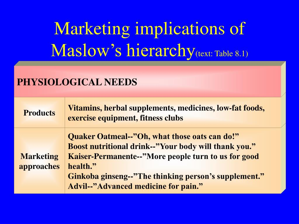 Marketing implications of Maslow's hierarchy