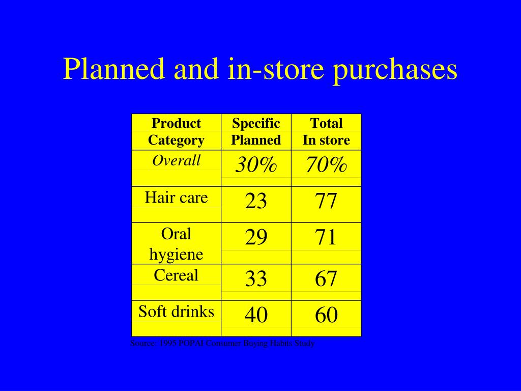 Planned and in-store purchases