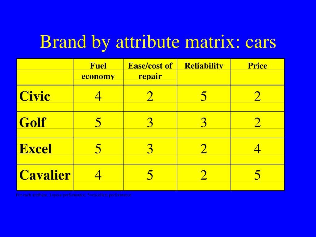 Brand by attribute matrix: cars