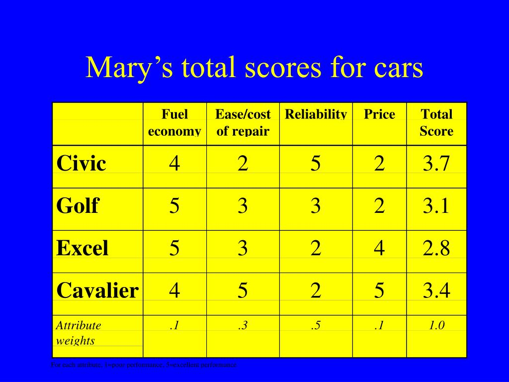 Mary's total scores for cars