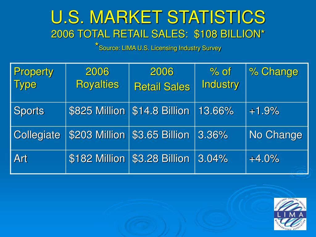 U.S. MARKET STATISTICS