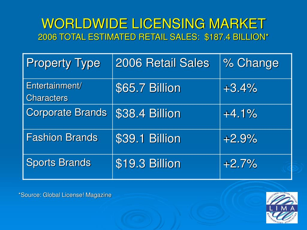 WORLDWIDE LICENSING MARKET