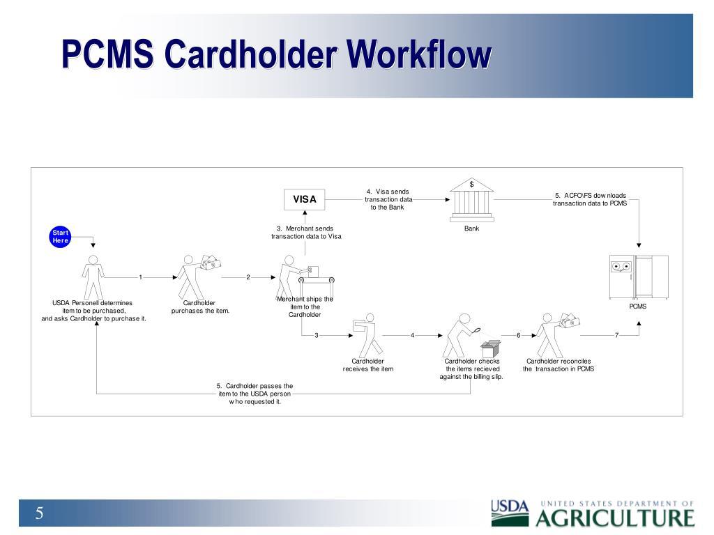 PCMS Cardholder Workflow