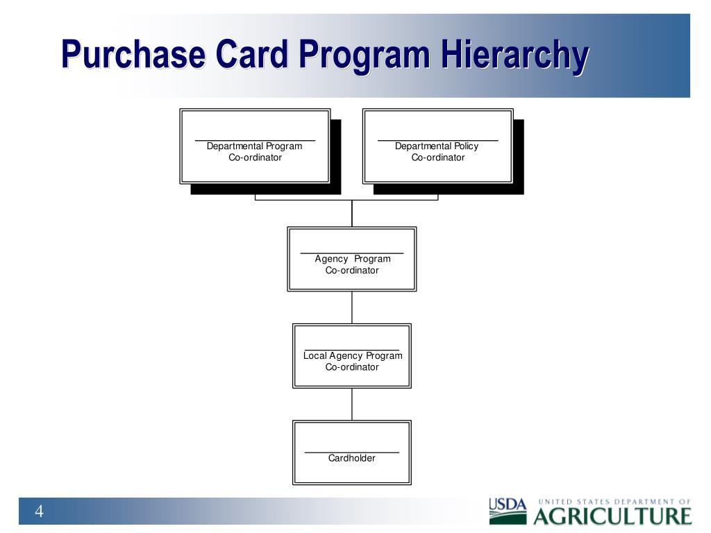 Purchase Card Program Hierarchy