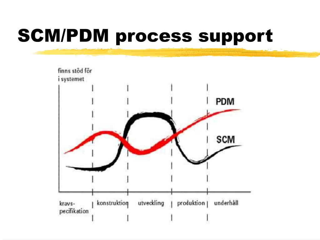 SCM/PDM process support