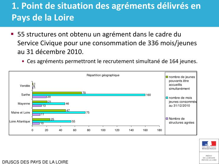 1 point de situation des agr ments d livr s en pays de la loire3