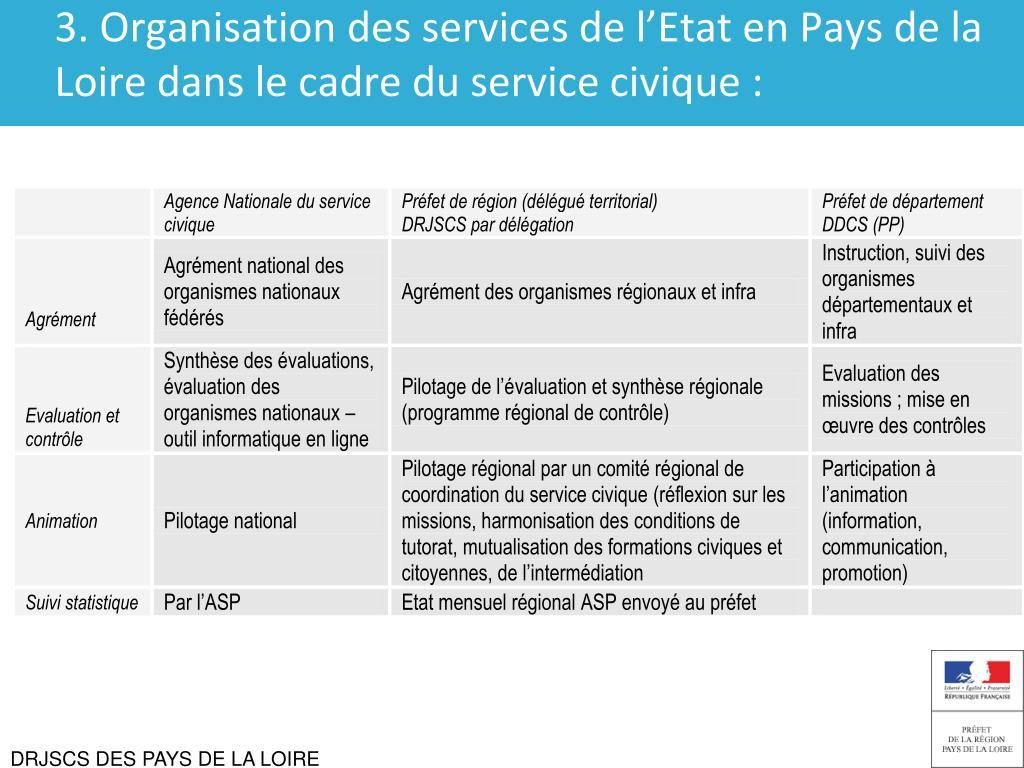 3. Organisation des services de l'Etat en Pays de la Loiredans le cadre du service civique :