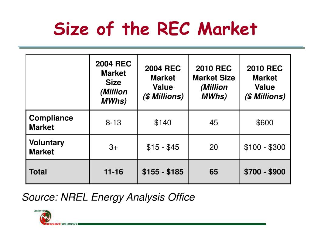 Size of the REC Market