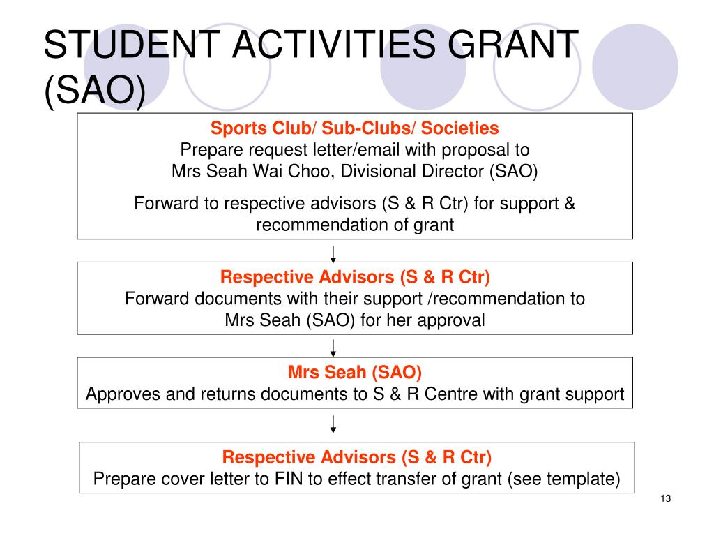 STUDENT ACTIVITIES GRANT (SAO)