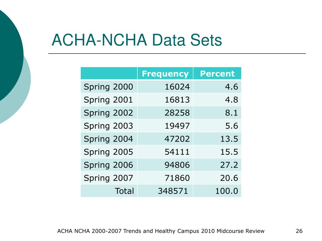 ACHA-NCHA Data Sets