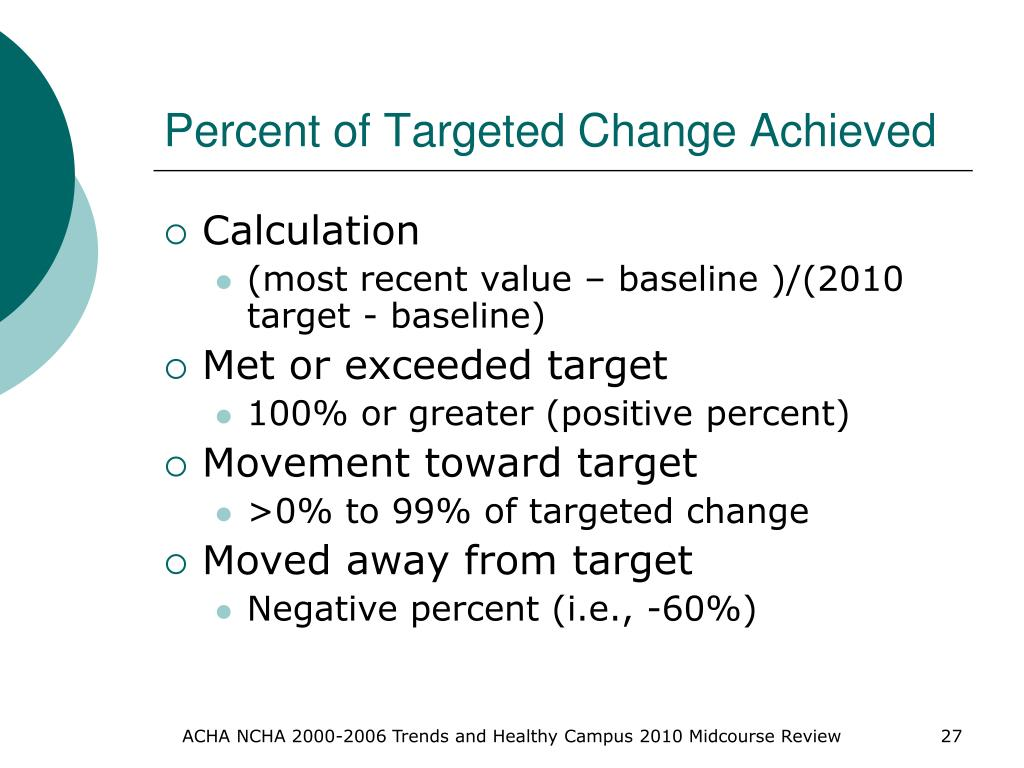 Percent of Targeted Change Achieved
