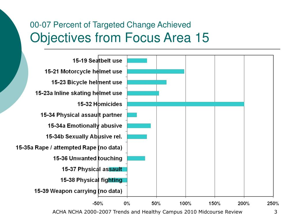 00-07 Percent of Targeted Change Achieved