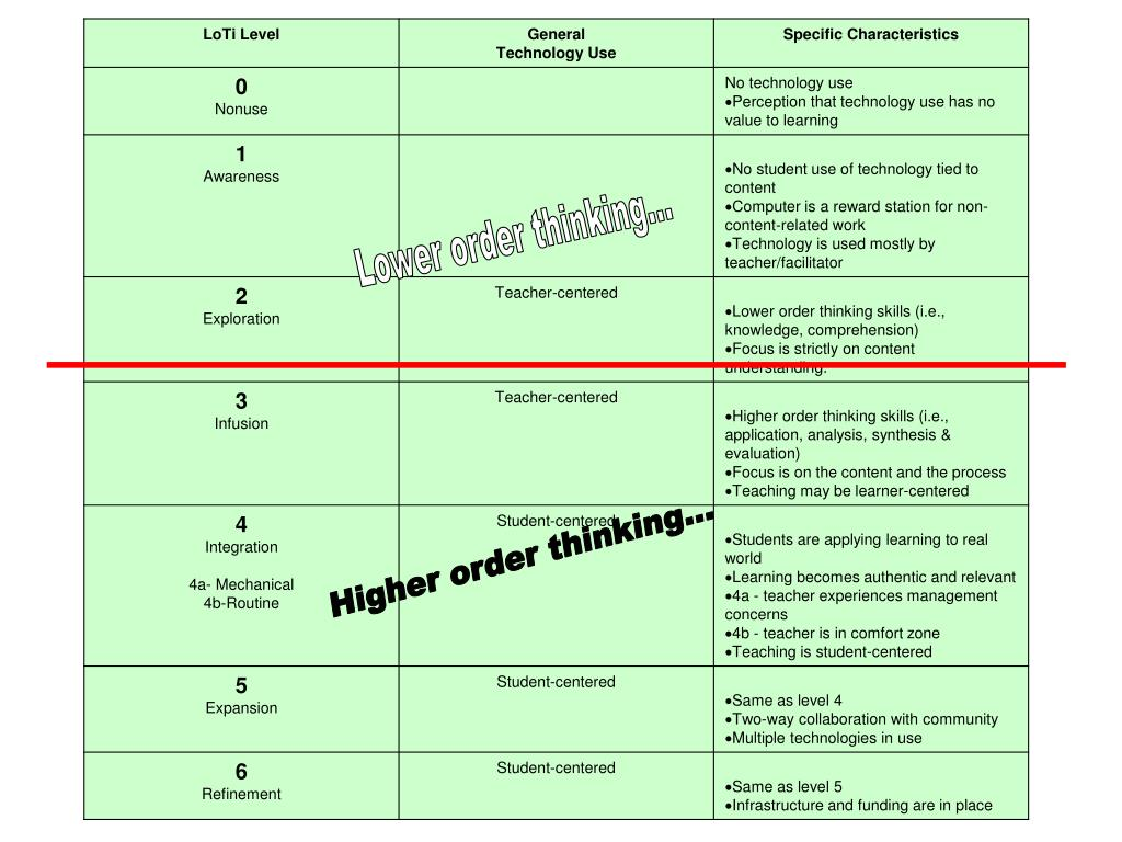Lower order thinking...