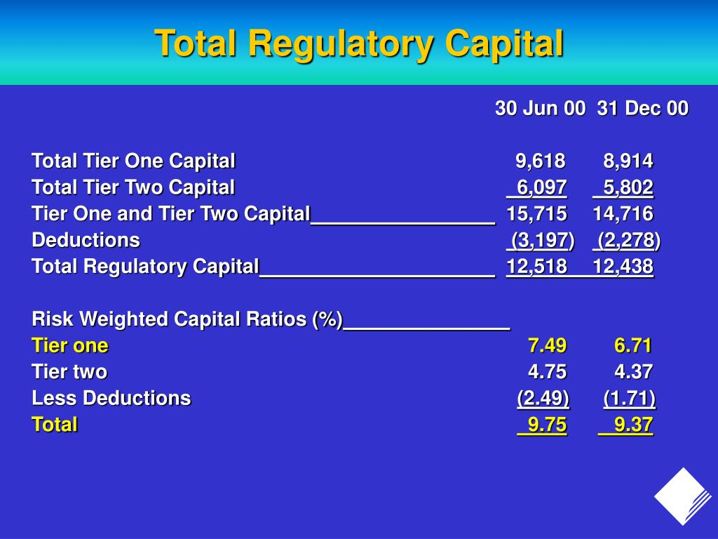 Total Regulatory Capital