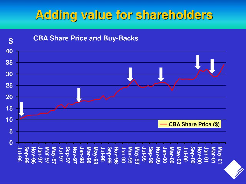 Adding value for shareholders