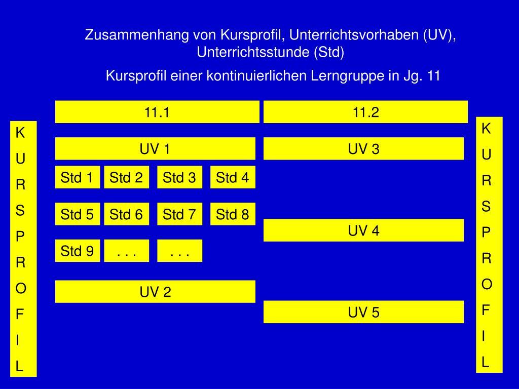 Zusammenhang von Kursprofil, Unterrichtsvorhaben (UV), Unterrichtsstunde (Std)