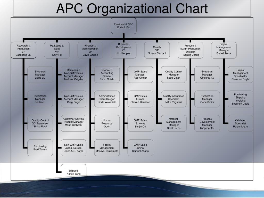APC Organizational Chart