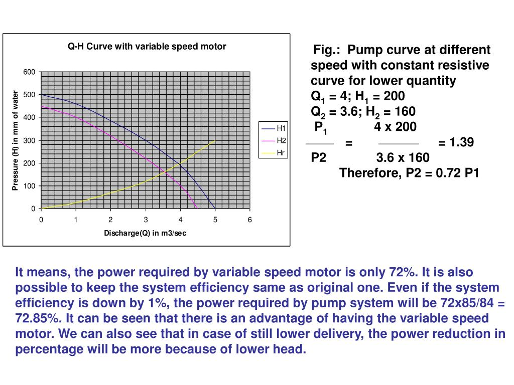 Fig.:  Pump curve at different speed with constant resistive curve for lower quantity