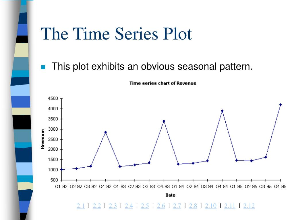 The Time Series Plot