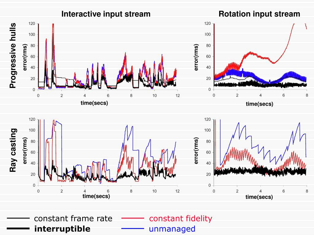 Rotation input stream