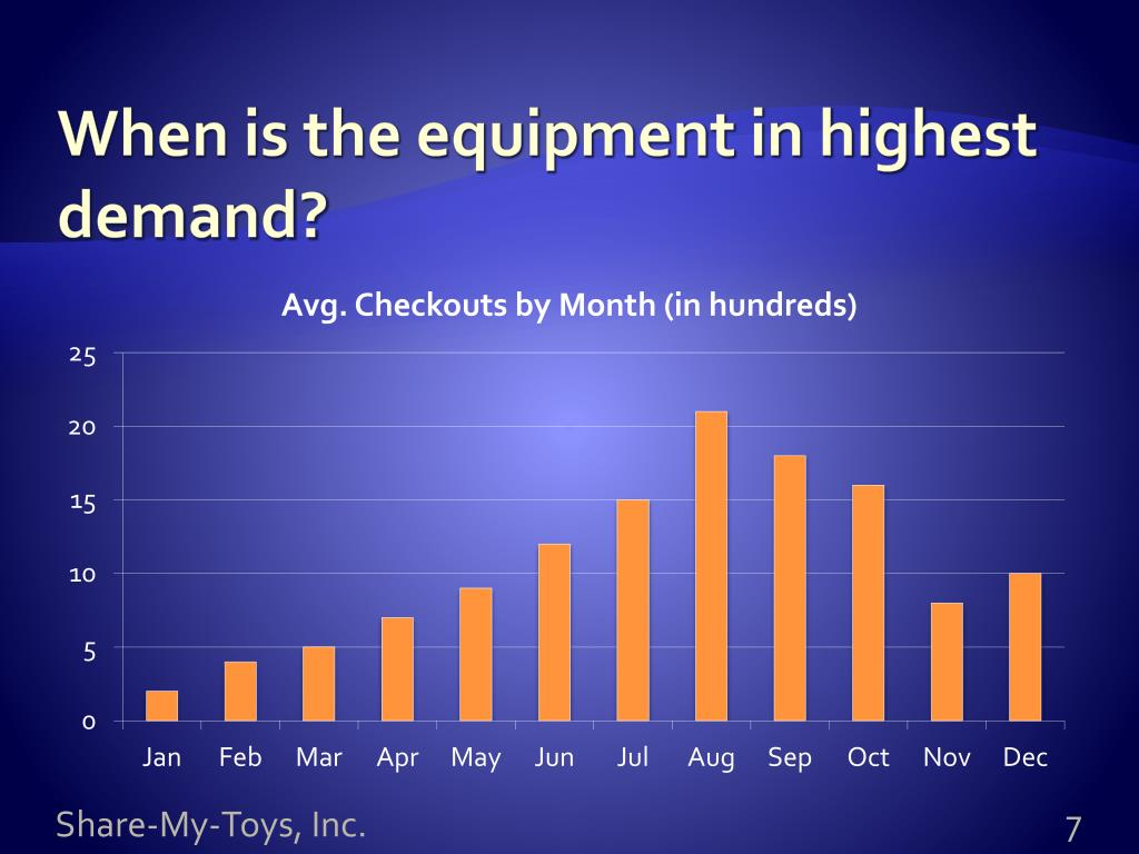 When is the equipment in highest demand?