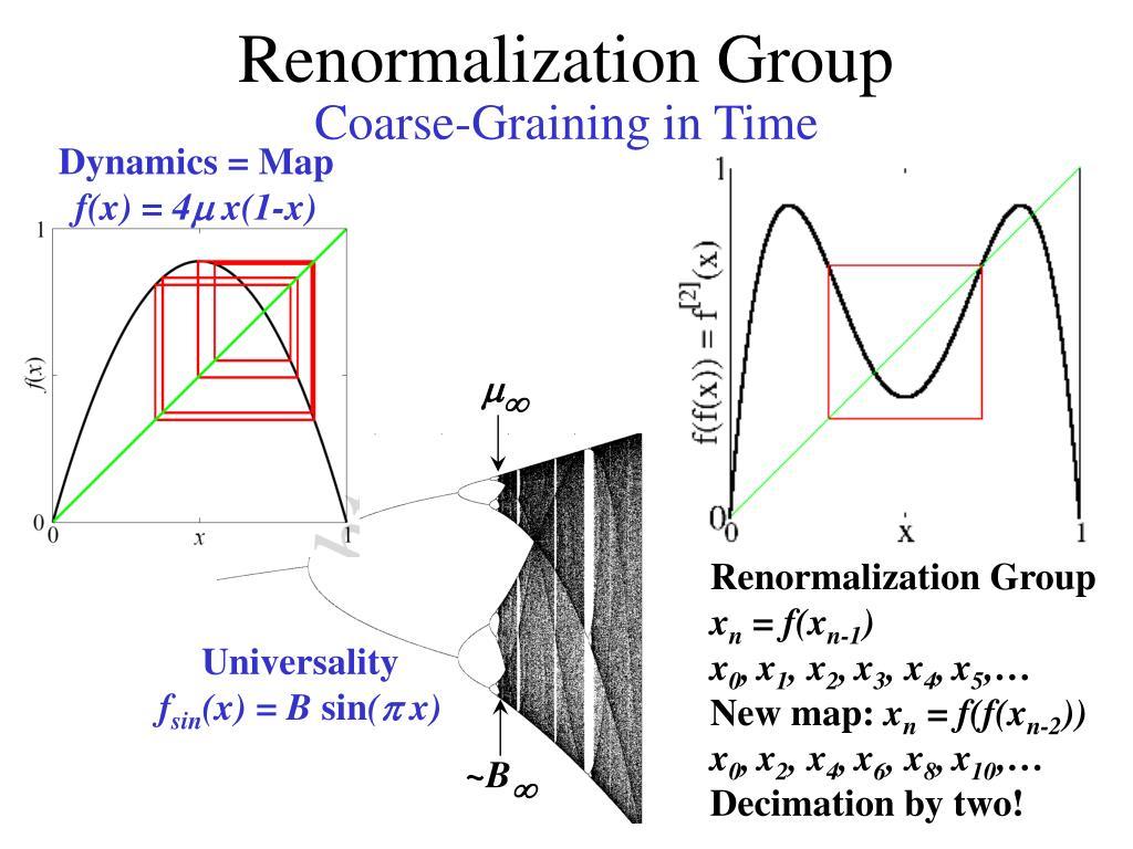 Dynamics = Map