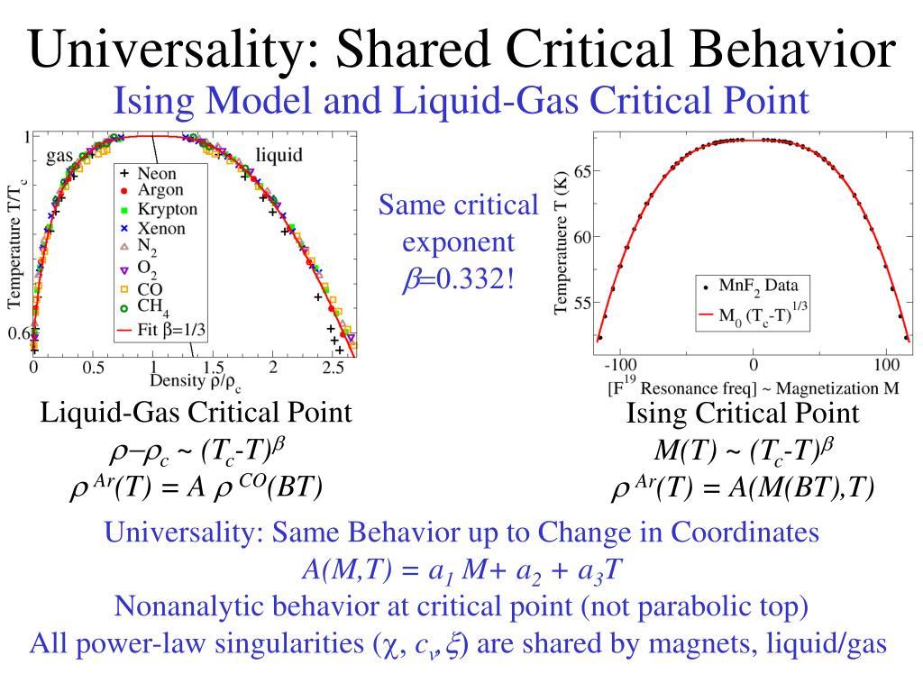 Universality: Shared Critical Behavior